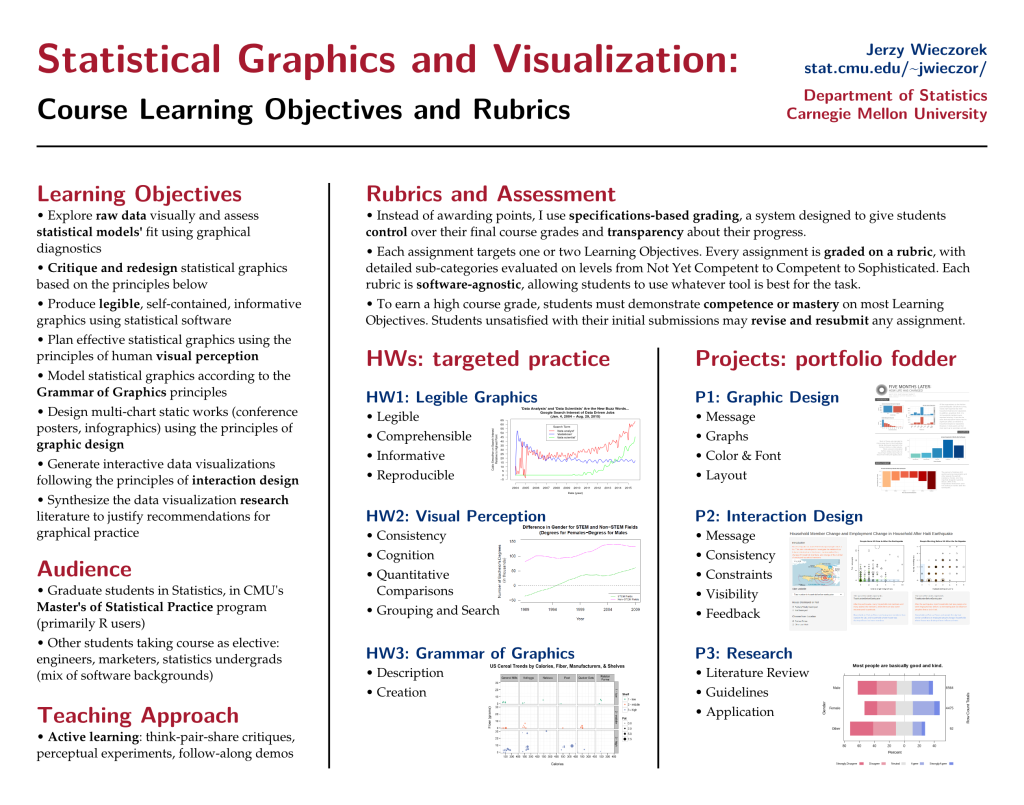 "Poster ""Statistical Graphics and Visualization: Course Learning Objectives and Rubrics"""