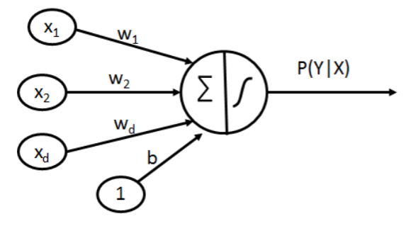 Illustration of artificial neuron in a neural network